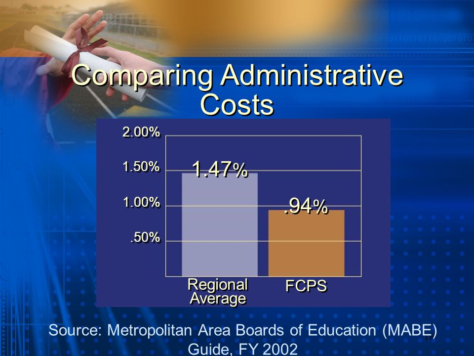 18 Comparing Administrative Costs Source: Metropolitan Area Boards of Education (MABE) Guide, FY 2002 1.47 % Regional Average.94 %.50% 1.00% 1.50% 2.00% FCPS