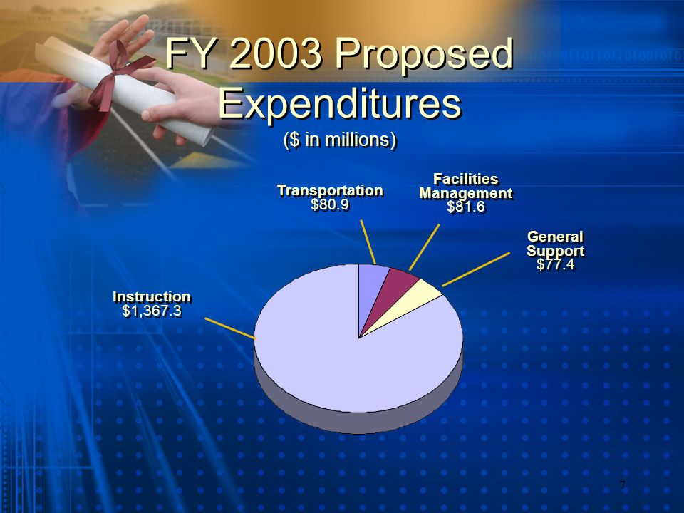 7 FY 2003 Proposed Expenditures ($ in millions) Instruction $1,367.3 Instruction $1,367.3 Transportation $80.9 Transportation $80.9 Facilities Management $81.6 Facilities Management $81.6 General Support $77.4 General Support $77.4