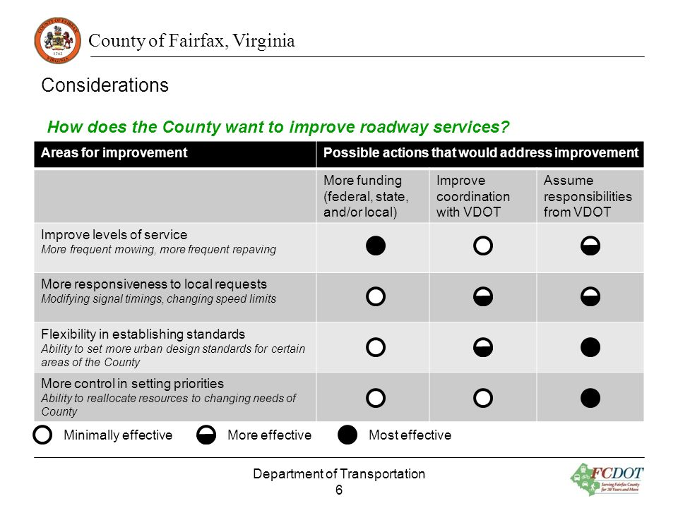 County of Fairfax, Virginia Considerations Department of Transportation 6 Areas for improvementPossible actions that would address improvement More fu