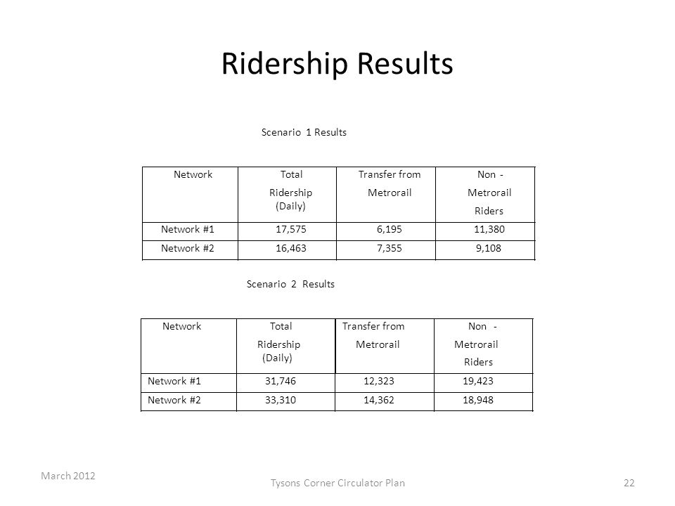 Ridership Results March 2012 Tysons Corner Circulator Plan22