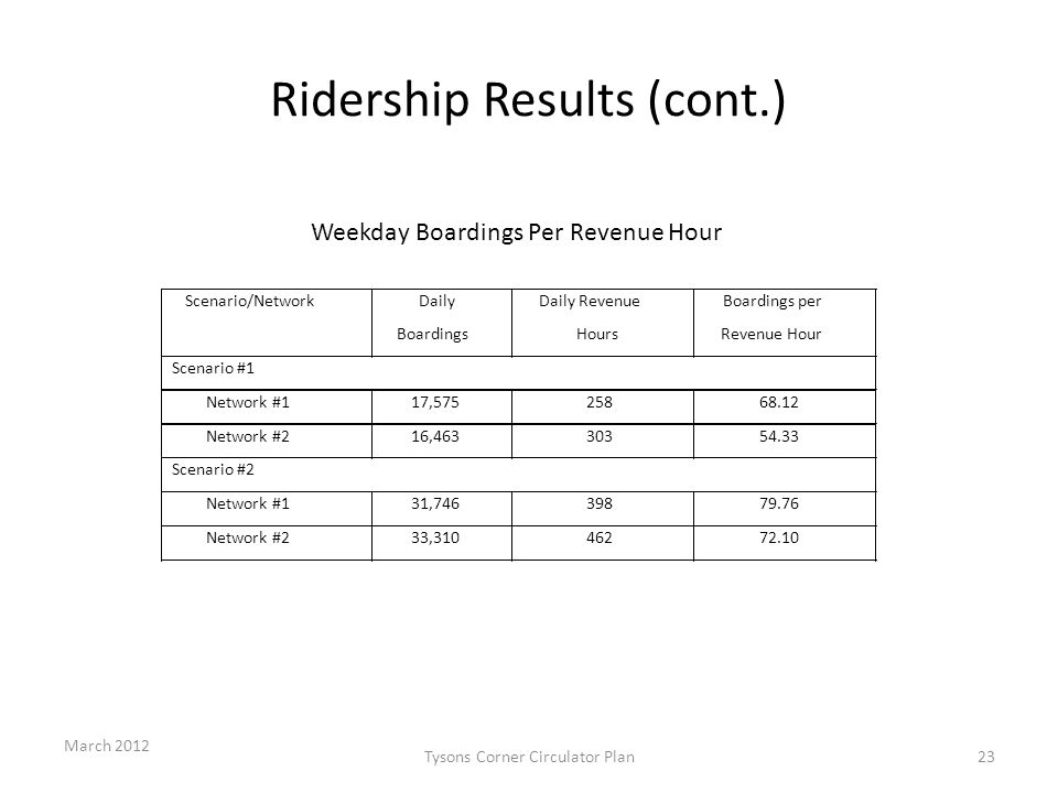 Ridership Results (cont.) March 2012 Tysons Corner Circulator Plan23
