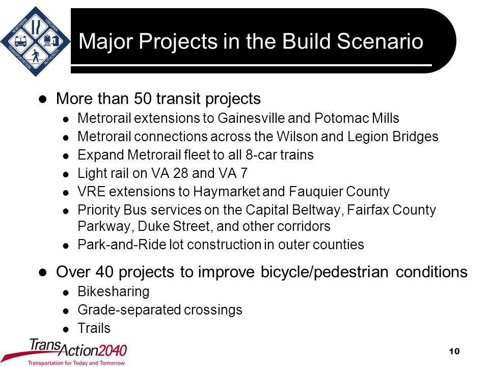 Major Projects in the Build Scenario More than 50 transit projects Metrorail extensions to Gainesville and Potomac Mills Metrorail connections across