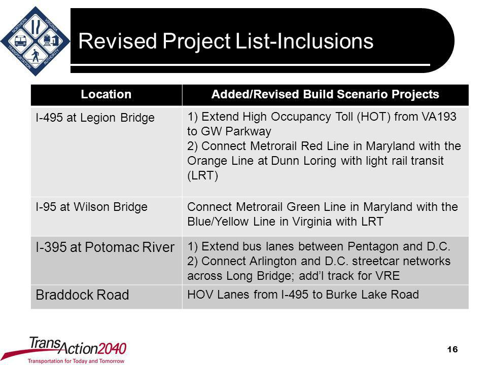 Revised Project List-Inclusions 16 LocationAdded/Revised Build Scenario Projects I-495 at Legion Bridge 1) Extend High Occupancy Toll (HOT) from VA193