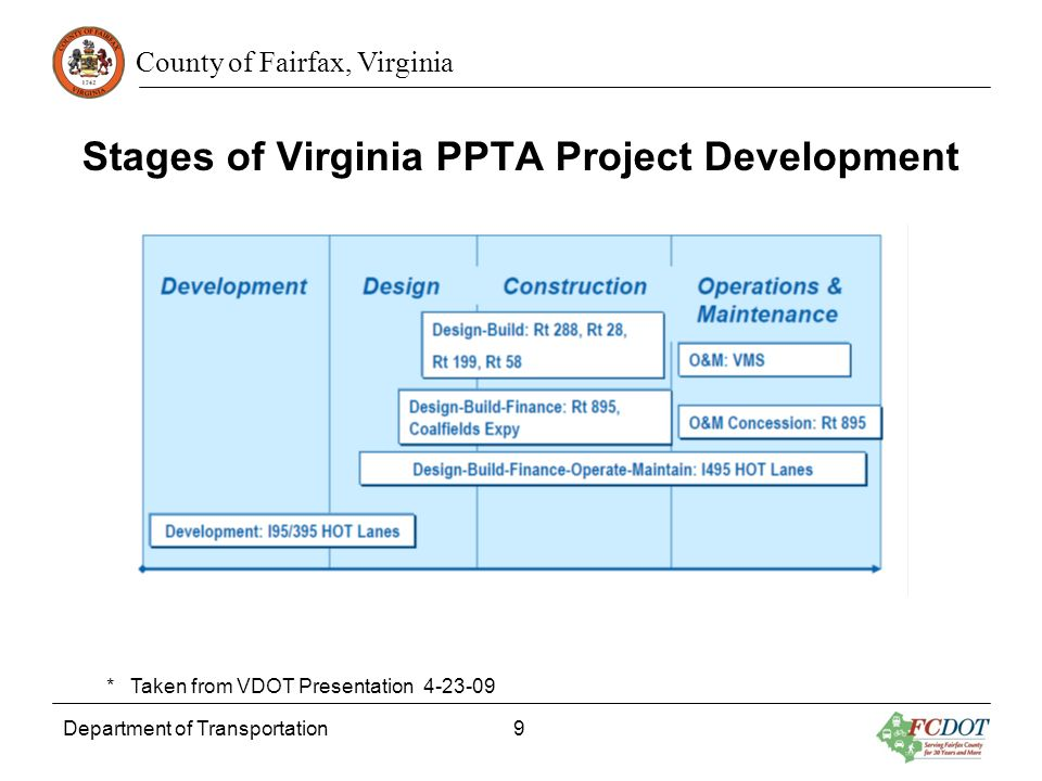 County of Fairfax, Virginia Department of Transportation 9 Stages of Virginia PPTA Project Development * Taken from VDOT Presentation 4-23-09