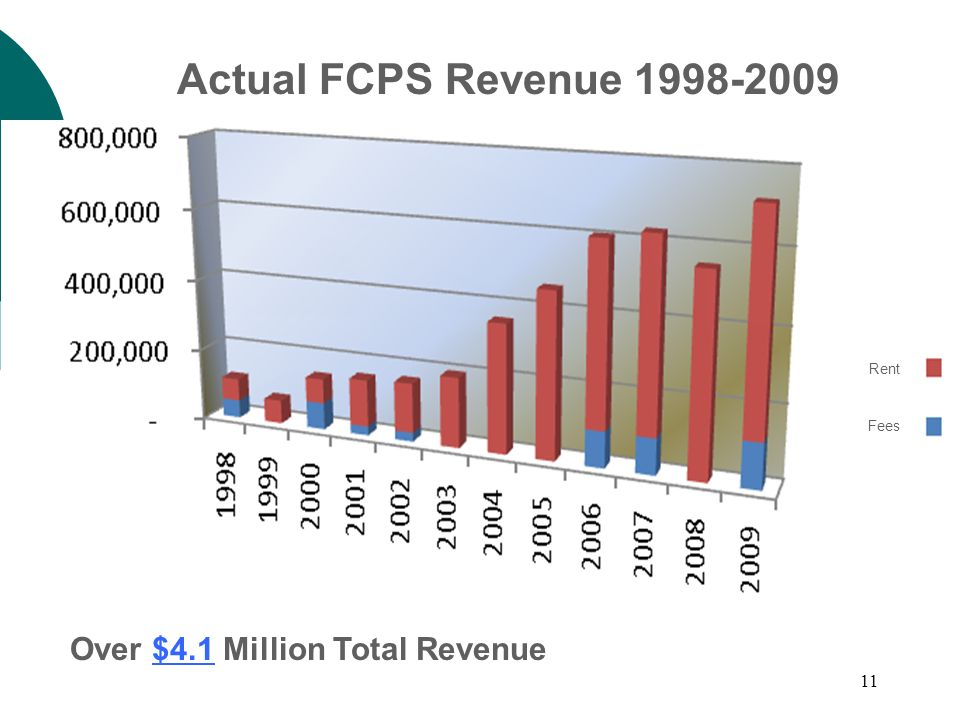 11 Over $4.1 Million Total Revenue Rent Fees Actual FCPS Revenue