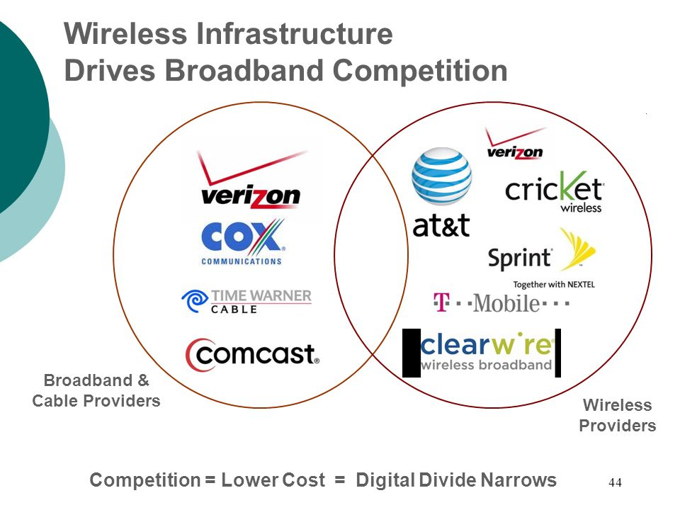 44 Wireless Infrastructure Drives Broadband Competition Competition = Lower Cost = Digital Divide Narrows Broadband & Cable Providers Wireless Providers