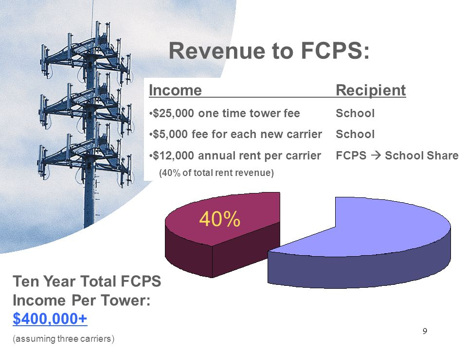 9 Revenue to FCPS: Smartpole is a communication tool for school Income Recipient $25,000 one time tower feeSchool $5,000 fee for each new carrierSchool $12,000 annual rent per carrierFCPS School Share (40% of total rent revenue) 40% Ten Year Total FCPS Income Per Tower: $400,000+ (assuming three carriers)