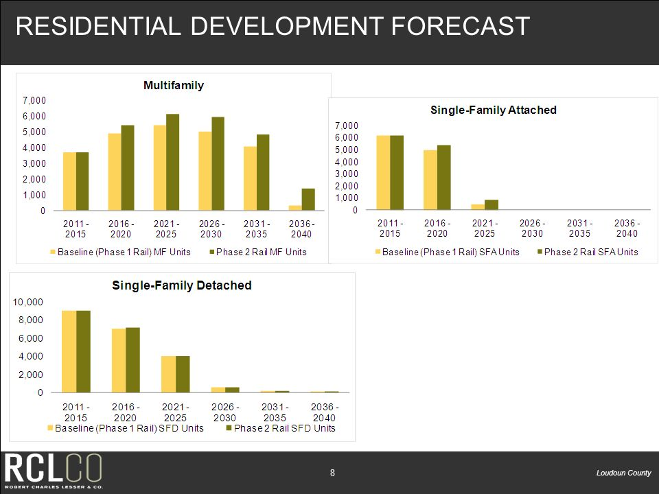Loudoun County 7 RESIDENTIAL DEVELOPMENT FORECAST BaselinePhase 2Difference Ashburn15,73119,19522% Rt.