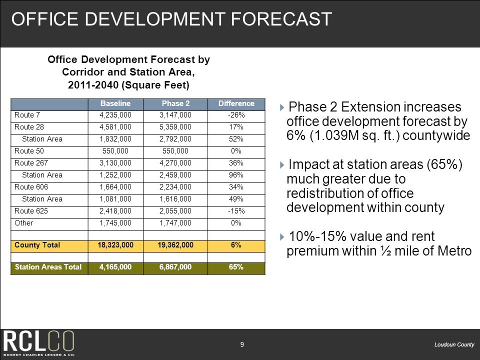 Loudoun County 8 RESIDENTIAL DEVELOPMENT FORECAST