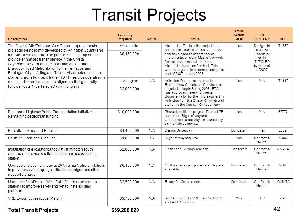 42 Transit Projects Description Funding RequiredRouteStatus Trans Action 2030 IN TIP/CLRPUPC The Crystal City/Potomac Yard Transit improvements projec