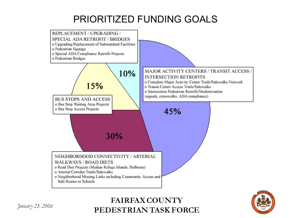 January 23, 2006 FAIRFAX COUNTY PEDESTRIAN TASK FORCE PRIORITIZED FUNDING GOALS
