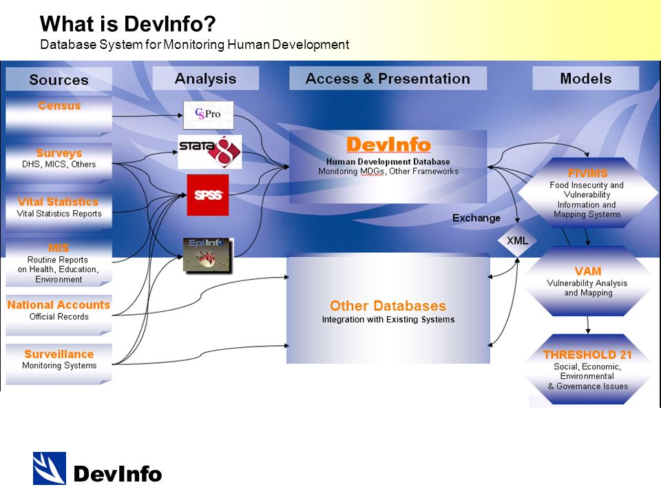 DevInfo What is DevInfo.