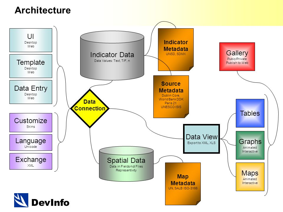 DevInfo Architecture Indicator Metadata UNSD, SDMX Source Metadata Dublin Core, World Bank DDK Paris 21 UNESCO ISIS Map Metadata UN, SALB ISO-3166 Spatial Data Data in Fields not Files Representivity Indicator Data Data Values: Text, T/F, n UI Desktop Web Data Entry Desktop Web Tables Graphs Animated Interactive Maps Animated Interactive Exchange XML Gallery Pubic/Private Publish to Web Customize Skins Language Unicode Template Desktop Web Data View Export to XML, XLS Data Connection