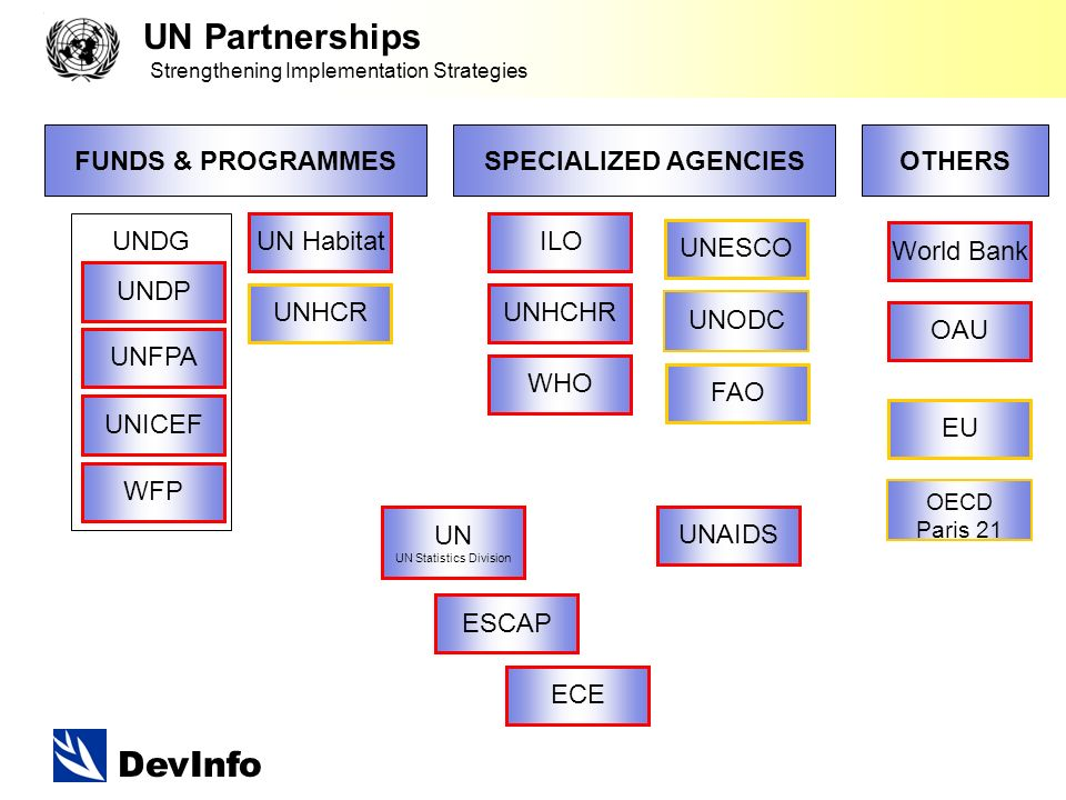 DevInfo UN Partnerships Strengthening Implementation Strategies FUNDS & PROGRAMMESSPECIALIZED AGENCIES UN UN Statistics Division UNDP UNFPA WFP UNICEF UNHCR UN Habitat ILO FAO WHO UNESCO UNDG OTHERS UNAIDS World Bank EU ESCAP ECE UNHCHR UNODC OECD Paris 21 OAU