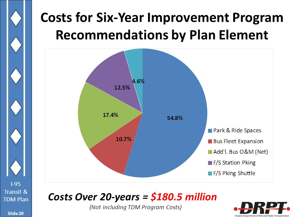 I-95 Transit & TDM Plan Costs for Six-Year Improvement Program Recommendations by Plan Element Slide 20 Costs Over 20-years = $180.5 million (Not incl