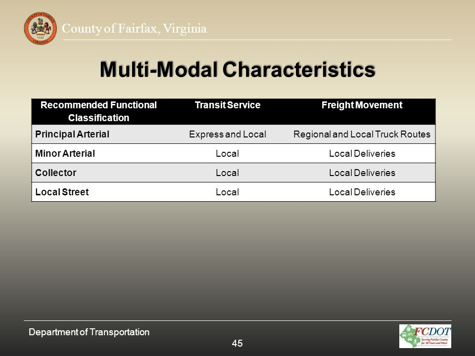 County of Fairfax, Virginia Multi-Modal Characteristics Recommended Functional Classification Transit ServiceFreight Movement Principal ArterialExpres