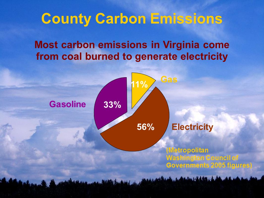 County Carbon Emissions Most carbon emissions in Virginia come from coal burned to generate electricity Gas 11% Electricity56% Gasoline 33% (Metropolitan Washington Council of Governments 2005 figures)