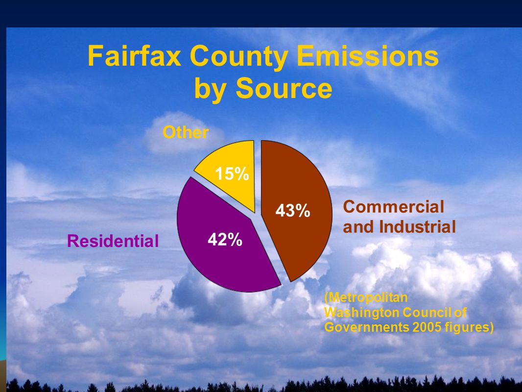 Fairfax County Emissions by Source Commercial and Industrial 43% Residential 42% Other 15% (Metropolitan Washington Council of Governments 2005 figure