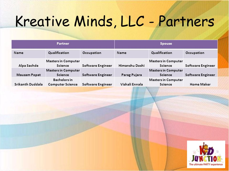 Kreative Minds, LLC - Partners Strengths All the partners and spouses are well educated The financial situation of all the partners is good Two of the partners have established business in India All the partners and spouses have management experience in IT Industry