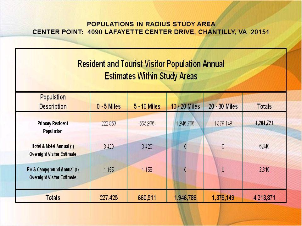 Age Range Breakdown Estimates – Chantilly, VA