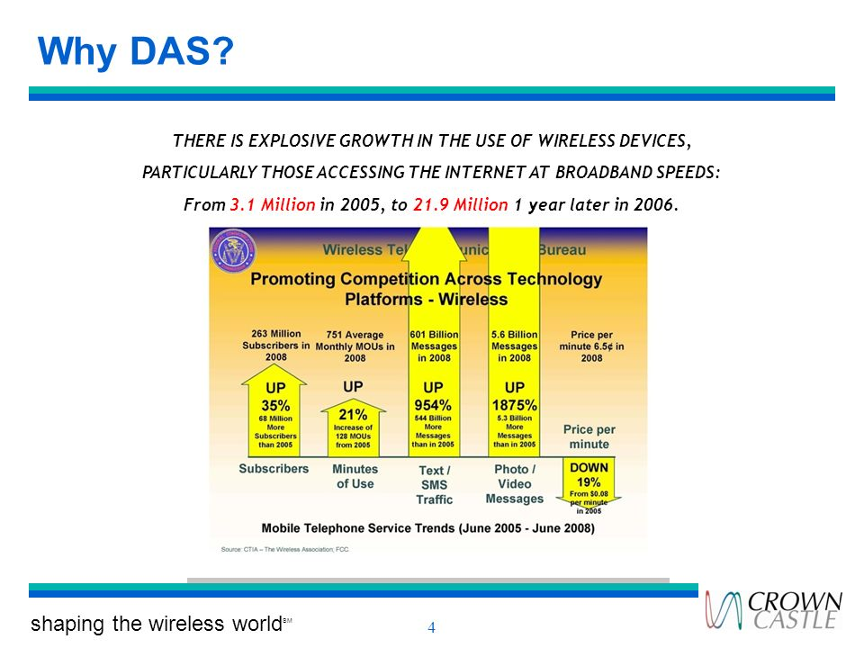 shaping the wireless world SM 4 Why DAS? THERE IS EXPLOSIVE GROWTH IN THE USE OF WIRELESS DEVICES, PARTICULARLY THOSE ACCESSING THE INTERNET AT BROADB