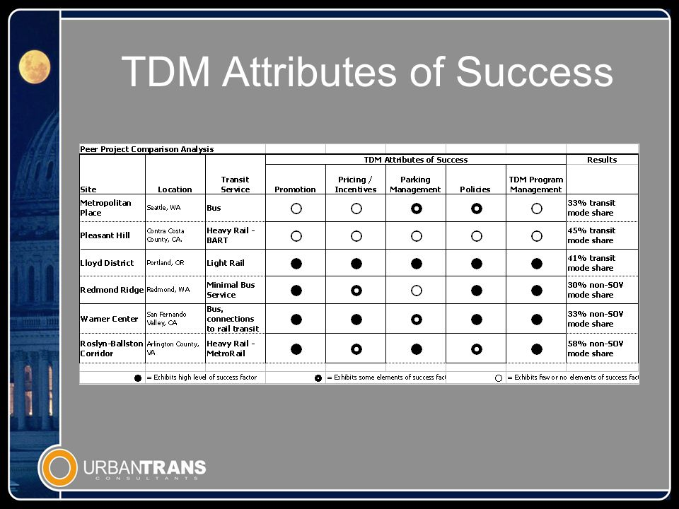 TDM Attributes of Success
