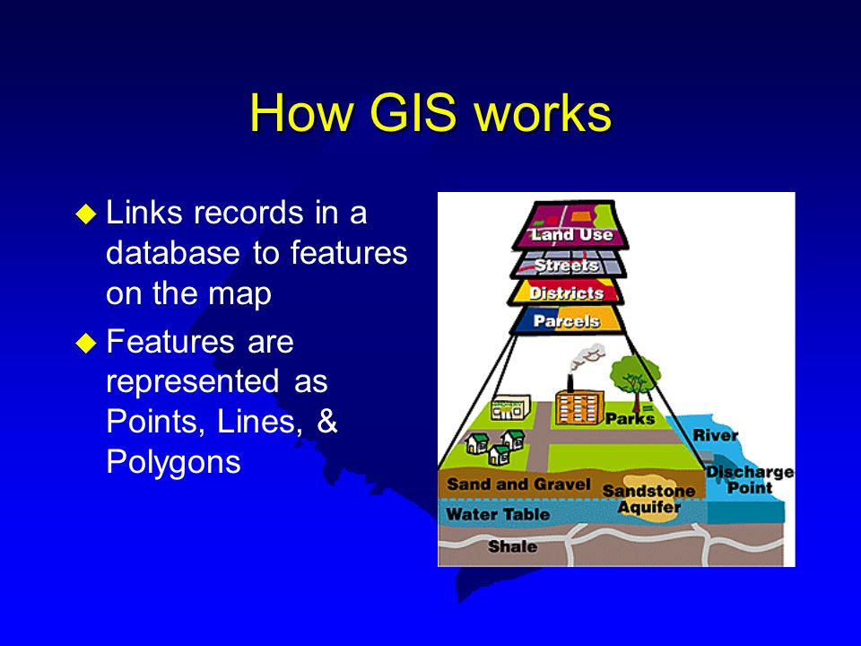 How GIS works u Links records in a database to features on the map u Features are represented as Points, Lines, & Polygons