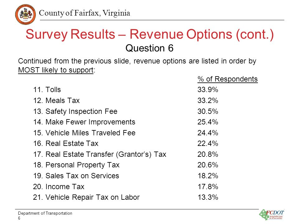 County of Fairfax, Virginia Survey Results – Revenue Options (cont.) Question 6 Continued from the previous slide, revenue options are listed in order by MOST likely to support: % of Respondents 11.
