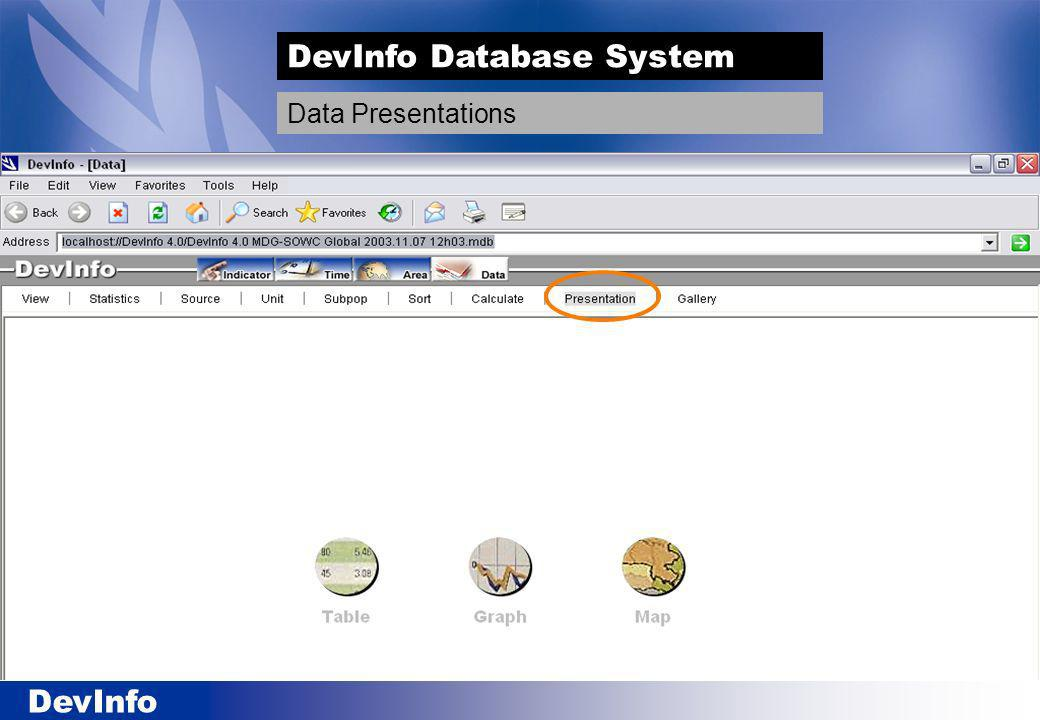 DevInfo DevInfo Database System Data Presentations