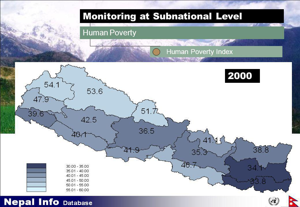 DevInfo Monitoring at Subnational Level Human Poverty Index Human Poverty 2000