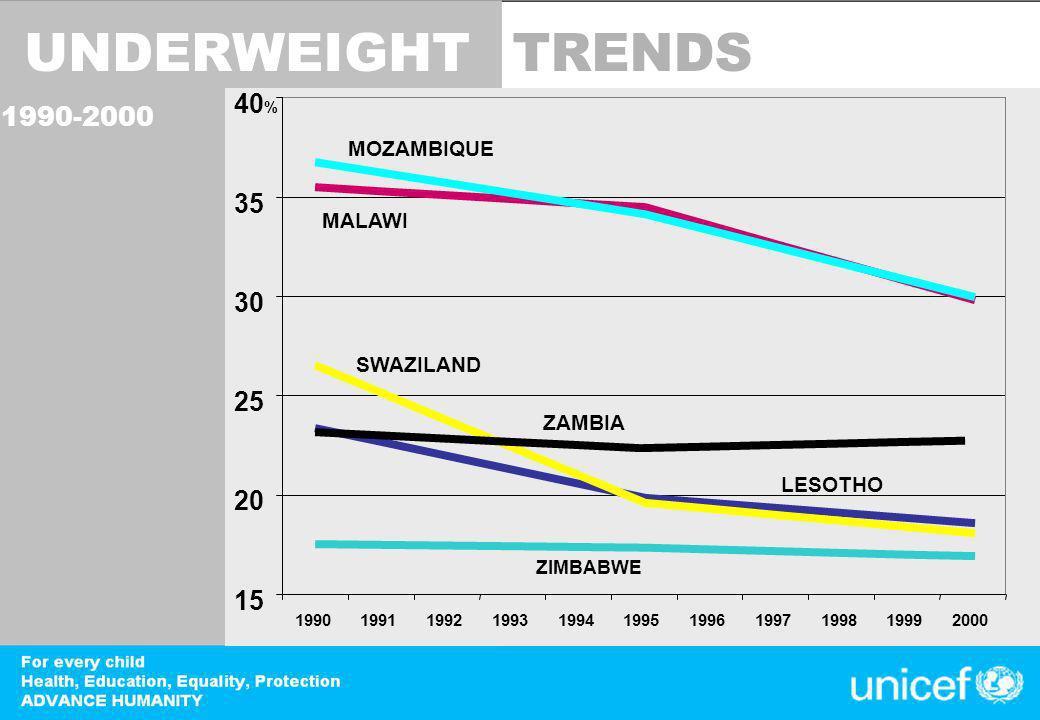 DevInfo 15 20 25 30 35 40 % 19901991199219931994199519961997199819992000 UNDERWEIGHT 1990-2000 MOZAMBIQUE MALAWI SWAZILAND ZAMBIA LESOTHO ZIMBABWE TRENDS