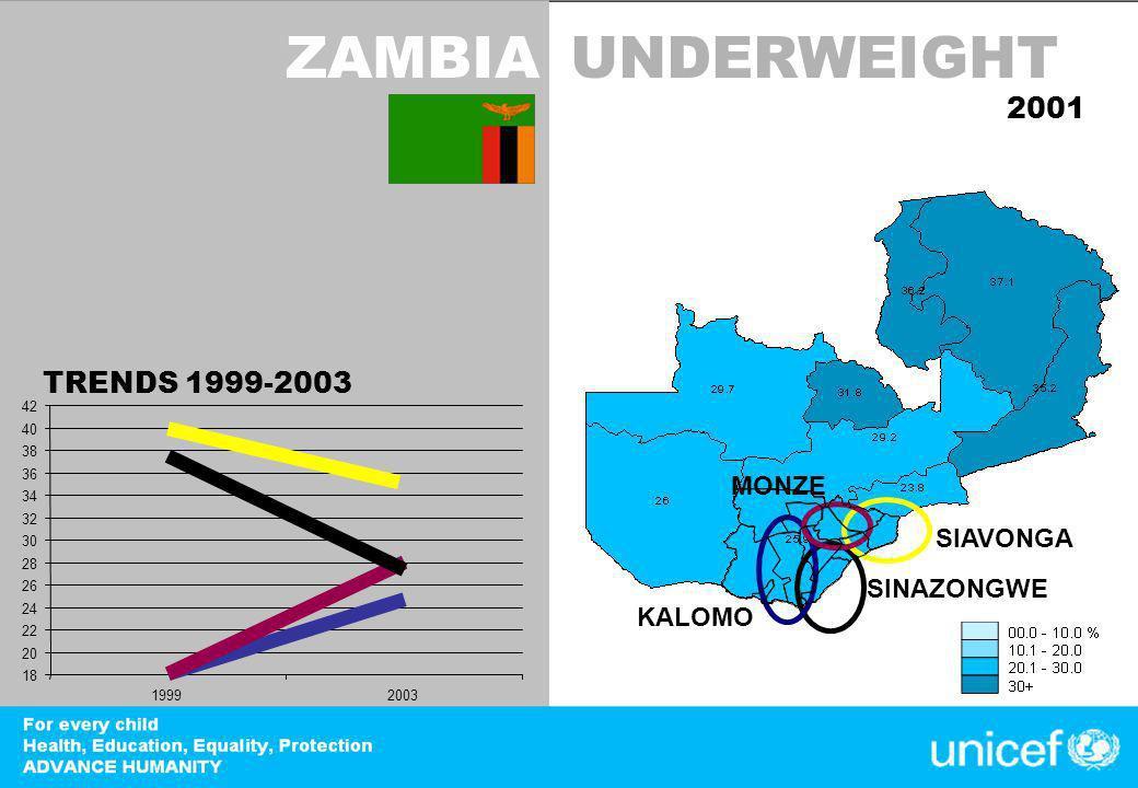DevInfo TRENDS 1999-2003 18 20 22 24 26 28 30 32 34 36 38 40 42 19992003 ZAMBIAUNDERWEIGHT 2001 SINAZONGWE SIAVONGA KALOMO MONZE