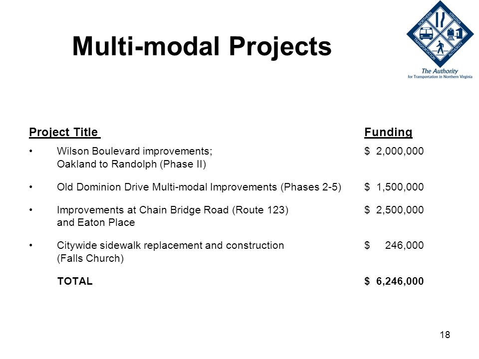 18 Multi-modal Projects Project Title Funding Wilson Boulevard improvements; $ 2,000,000 Oakland to Randolph (Phase II) Old Dominion Drive Multi-modal Improvements (Phases 2-5)$ 1,500,000 Improvements at Chain Bridge Road (Route 123) $ 2,500,000 and Eaton Place Citywide sidewalk replacement and construction $ 246,000 (Falls Church) TOTAL$ 6,246,000