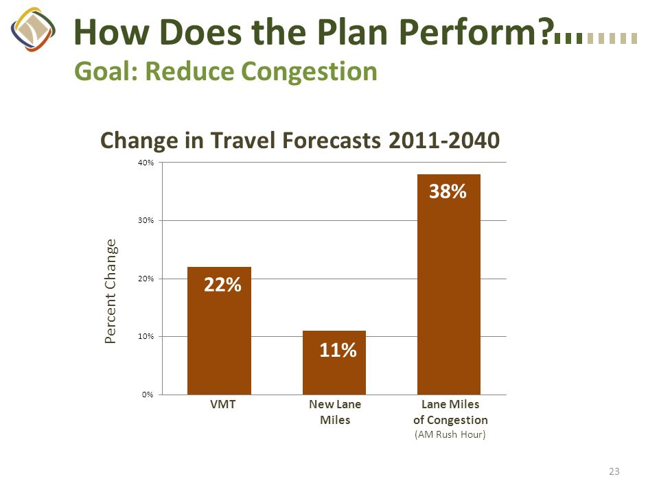 Goal: Reduce Congestion How Does the Plan Perform.