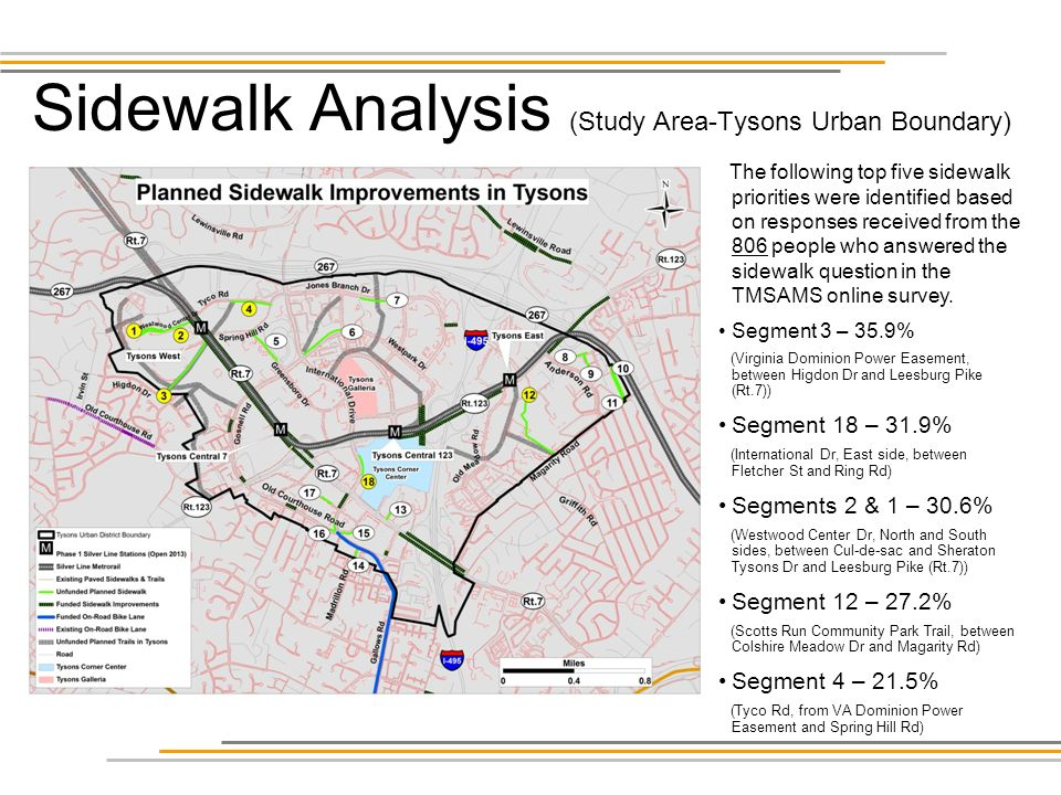 Sidewalk Analysis (Study Area-Tysons Urban Boundary) The following top five sidewalk priorities were identified based on responses received from the 806 people who answered the sidewalk question in the TMSAMS online survey.