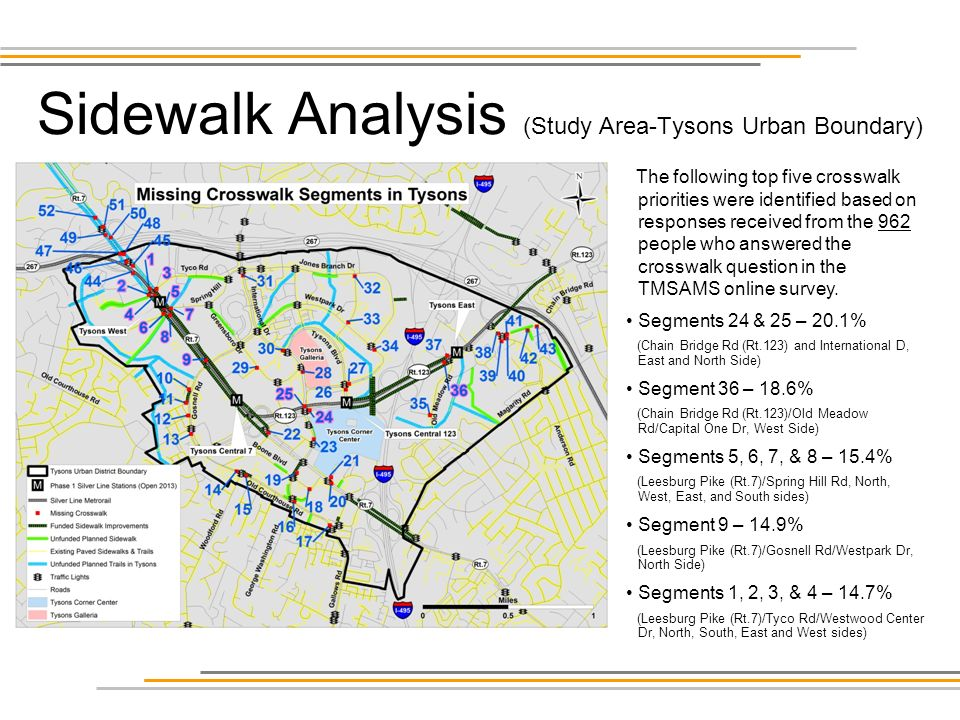 Sidewalk Analysis (Study Area-Tysons Urban Boundary) The following top five crosswalk priorities were identified based on responses received from the 962 people who answered the crosswalk question in the TMSAMS online survey.