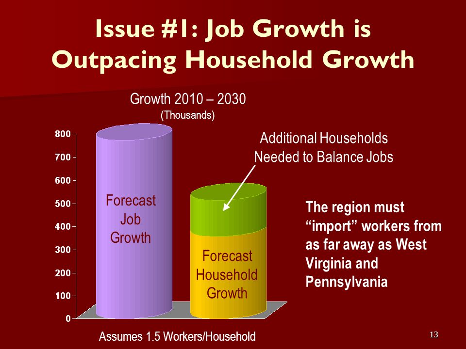 13 Issue #1: Job Growth is Outpacing Household Growth The region must import workers from as far away as West Virginia and Pennsylvania Forecast Job G
