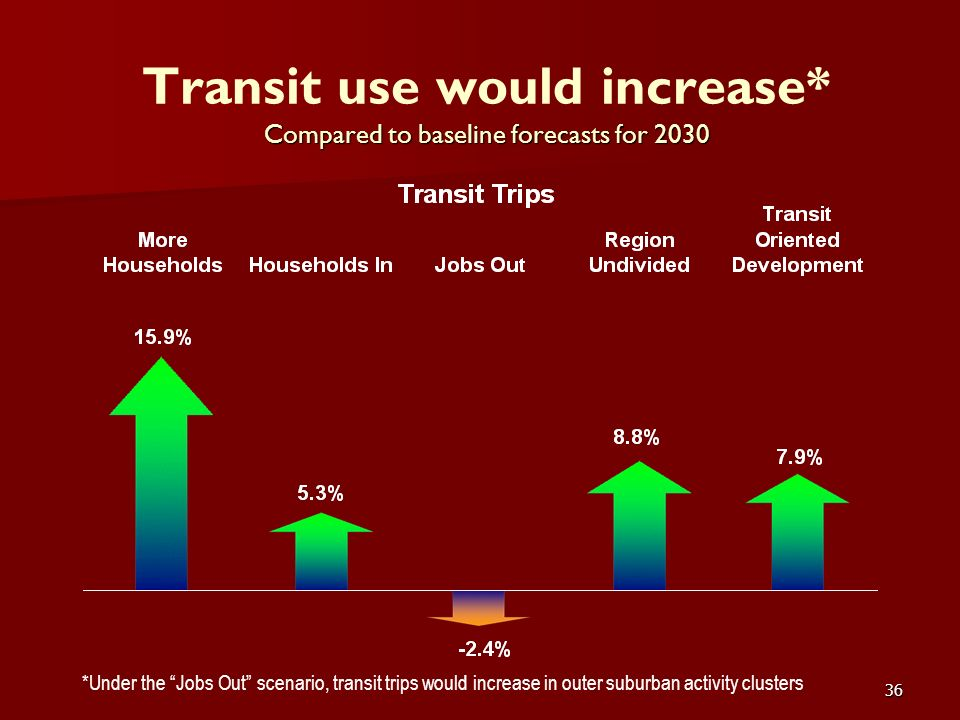 36 Compared to baseline forecasts for 2030 Transit use would increase* Compared to baseline forecasts for 2030 *Under the Jobs Out scenario, transit t