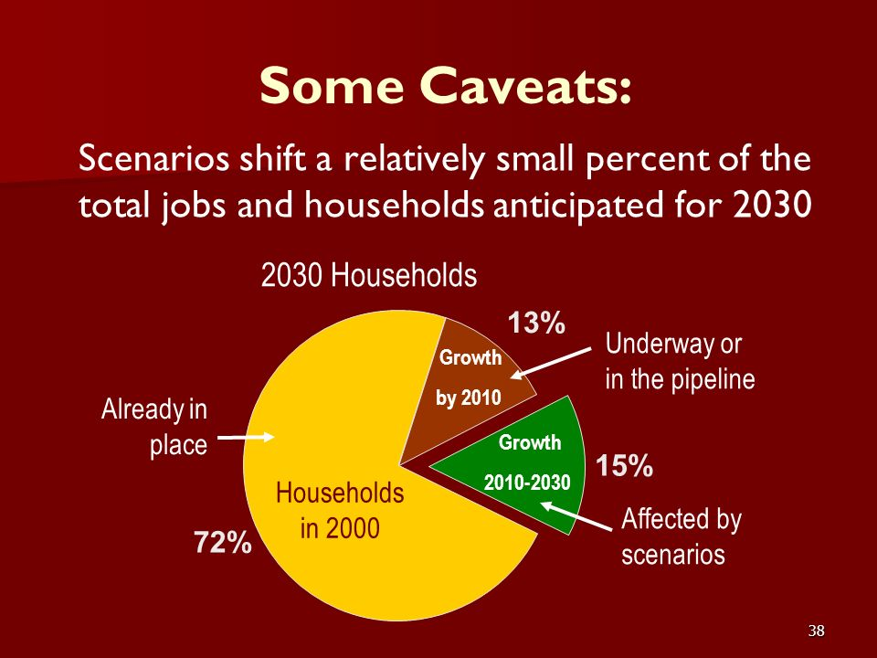 38 Some Caveats: Scenarios shift a relatively small percent of the total jobs and households anticipated for 2030 Households in 2000 Growth by 2010 Gr