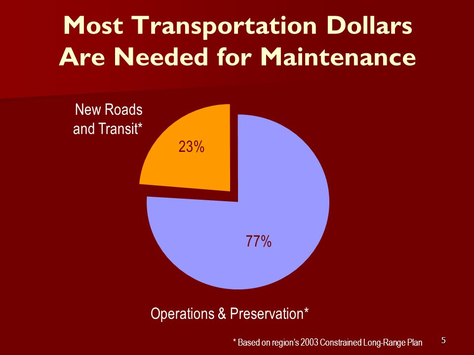 5 Most Transportation Dollars Are Needed for Maintenance 23% 77% New Roads and Transit* Operations & Preservation* * Based on regions 2003 Constrained