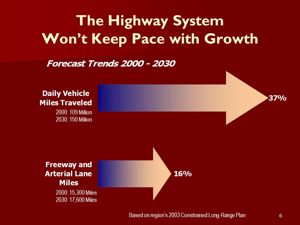 6 The Highway System Wont Keep Pace with Growth 2000: 109 Million 2030: 150 Million 2000: 15,300 Miles 2030: 17,600 Miles Based on regions 2003 Constr