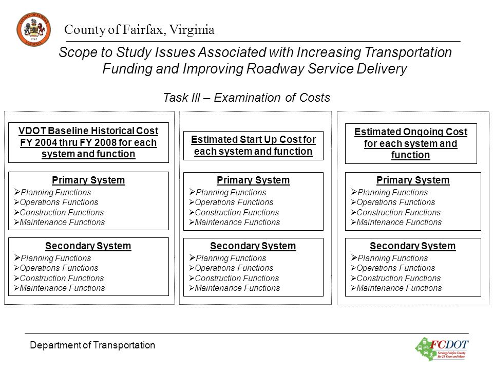 County of Fairfax, Virginia Department of Transportation Estimated Start Up Cost for each system and function Primary System Planning Functions Operat