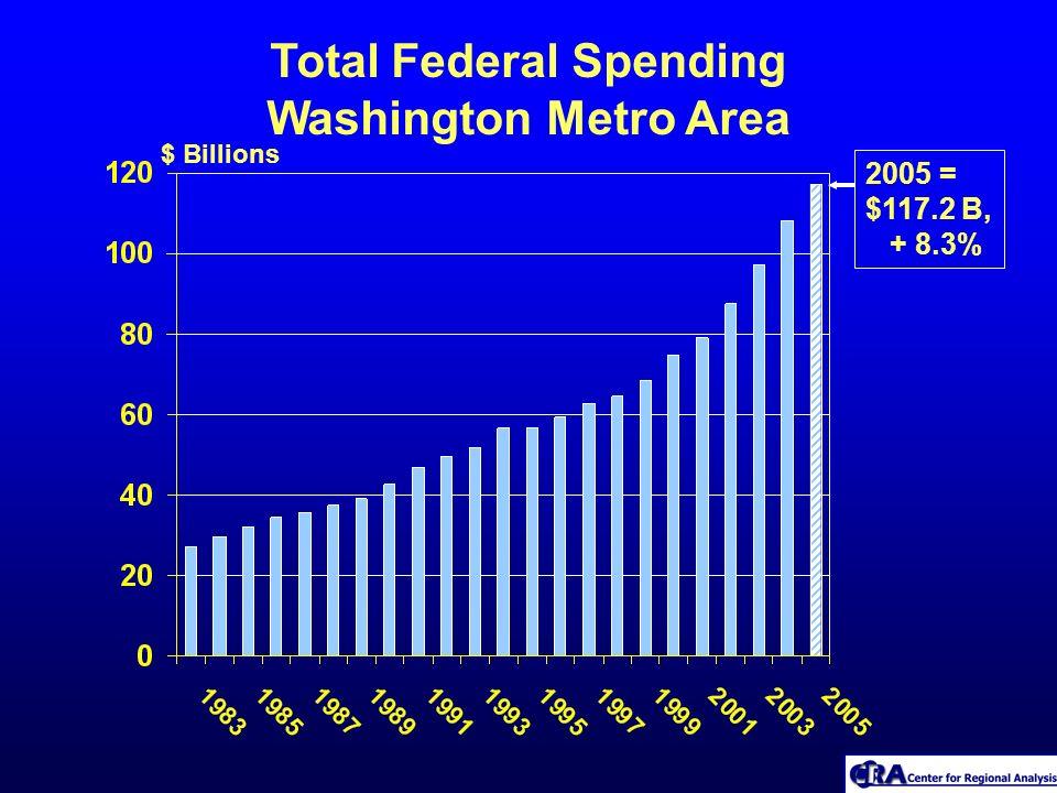 Total Federal Spending Washington Metro Area $ Billions 2005 = $117.2 B, + 8.3%