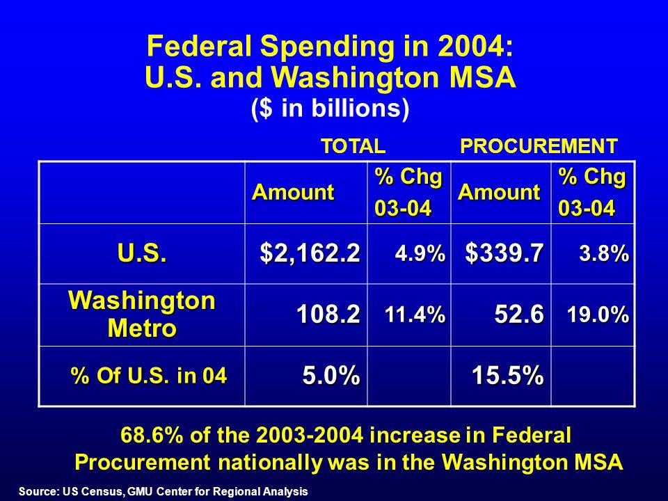Federal Spending in 2004: U.S.