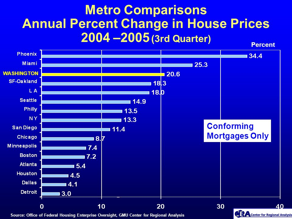 Metro Comparisons Annual Percent Change in House Prices 2004 –2005 (3rd Quarter) Percent WASHINGTON Source: Office of Federal Housing Enterprise Overs