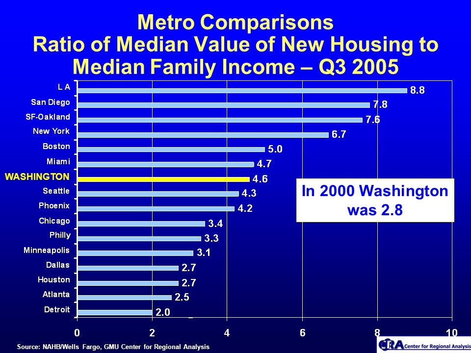 Metro Comparisons Ratio of Median Value of New Housing to Median Family Income – Q3 2005 WASHINGTON Source: NAHB/Wells Fargo, GMU Center for Regional