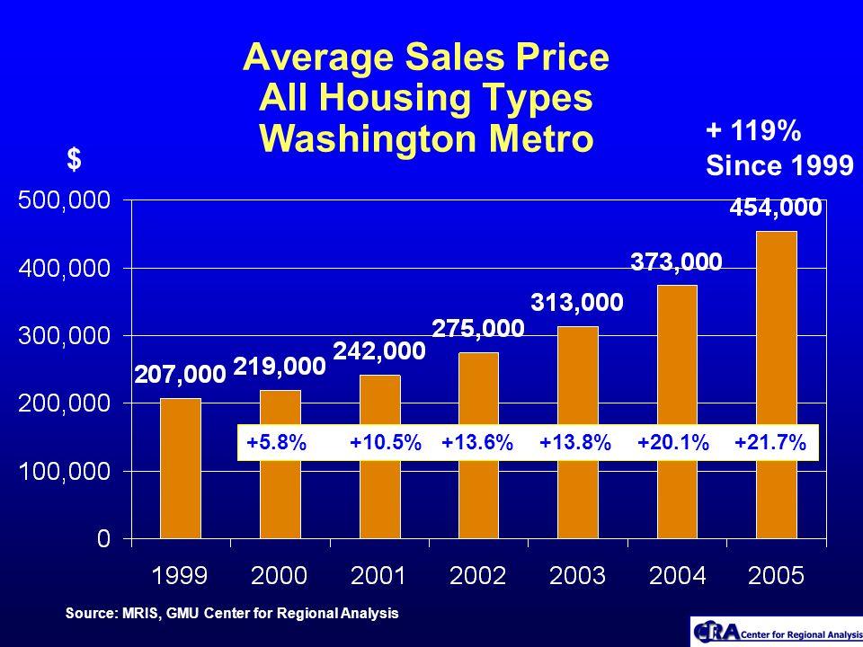 Average Sales Price All Housing Types Washington Metro Source: MRIS, GMU Center for Regional Analysis $ + 119% Since 1999 +5.8% +10.5% +13.6% +13.8% +20.1% +21.7%