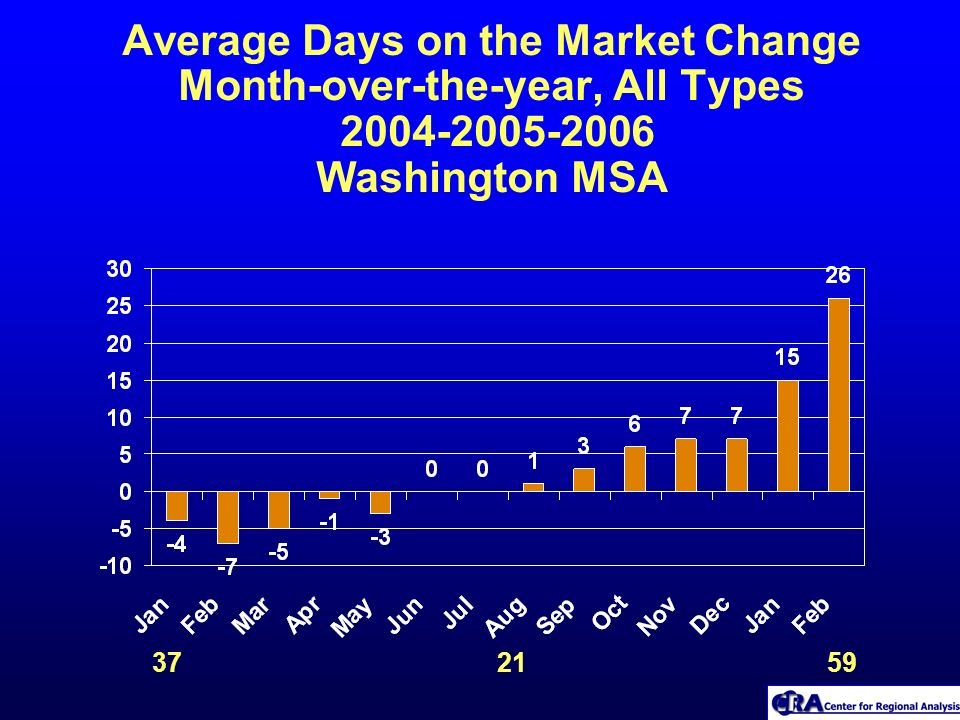 Average Days on the Market Change Month-over-the-year, All Types 2004-2005-2006 Washington MSA 37 21 59
