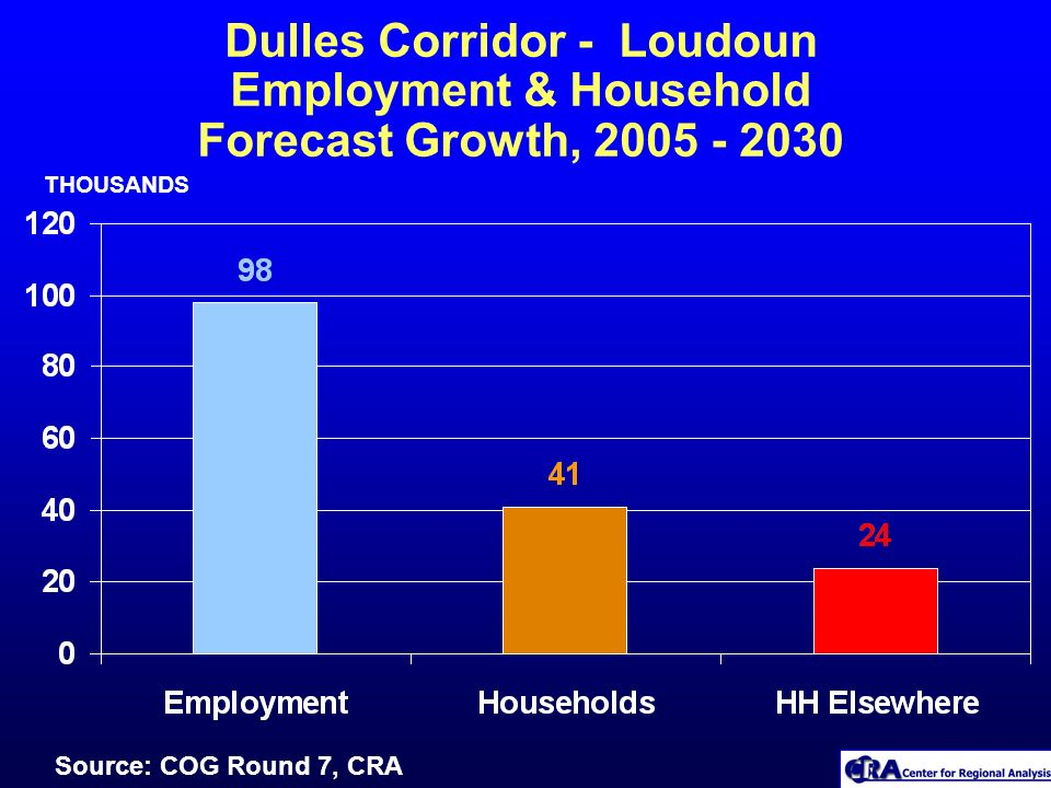 Dulles Corridor - Loudoun Employment & Household Forecast Growth, 2005 - 2030 THOUSANDS Source: COG Round 7, CRA