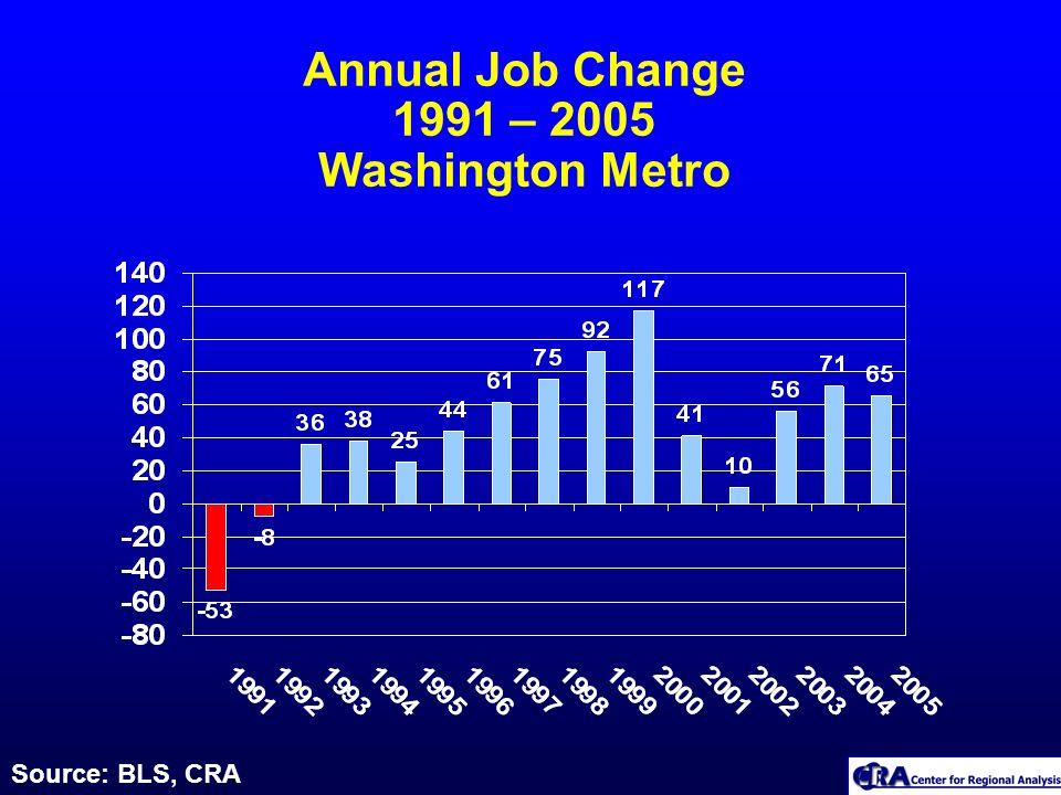 Annual Job Change 1991 – 2005 Washington Metro Source: BLS, CRA